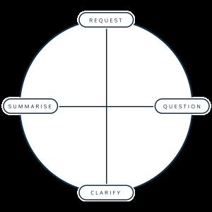 Conversational Model