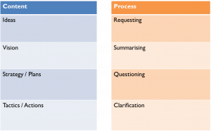 Content vs Process